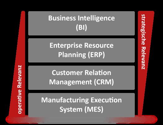 Operative und strategische Relevanz von Management Partnerressourcen